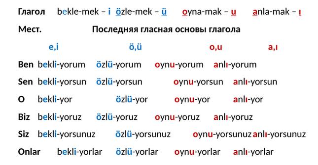 Последняя гласная основы глагола